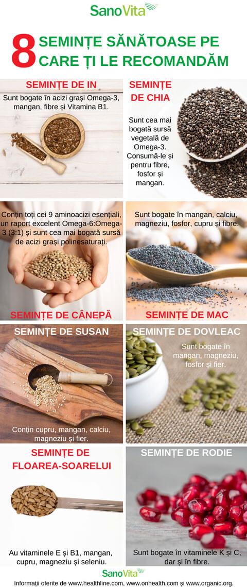 Alimentația reumaticilor: alimente interzise și alimente recomandate în regimul pentru reumatism