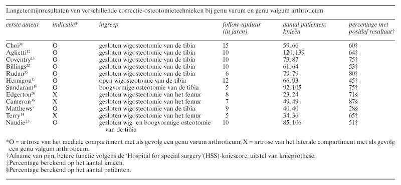 Durere de osteocondroză în tratamentul articulației șoldului