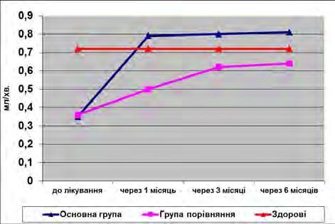 Descărcați cursul video tratamentul viziunii conform norbekov