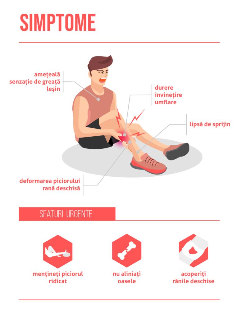 umflarea piciorului după o fractură de genunchi
