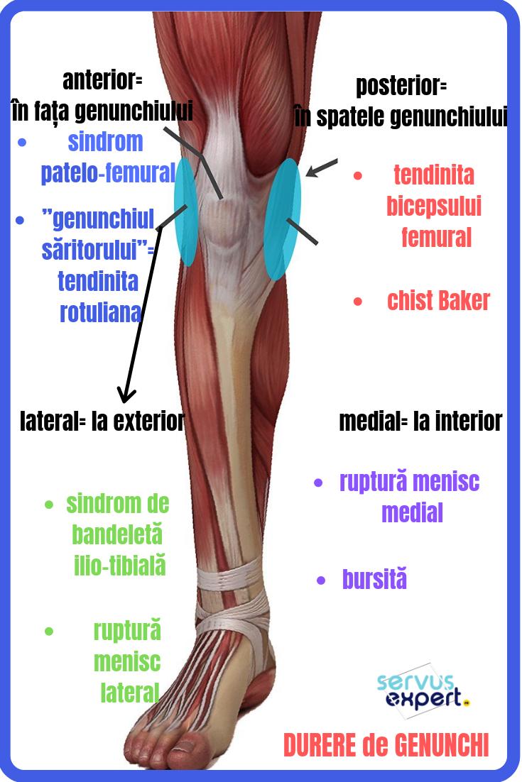 artroza simptomelor post-traumatice ale gleznei și tratament